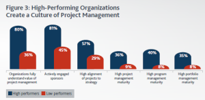 PMI Pulse 2015 high perf. org