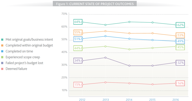 PMI Pulse Report 2016 state of proj. outcomes