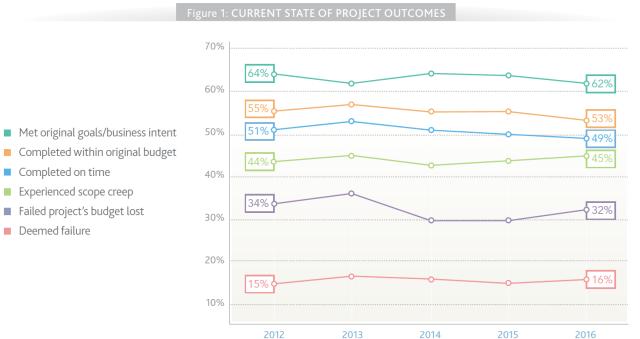 PMI Pulse Report 2016 state of proj. outcomes