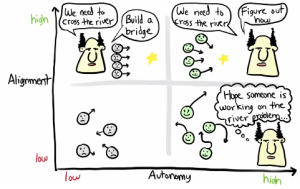 alignment-vs-autonomy