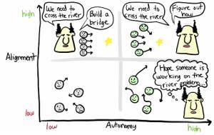 alignment-vs-autonomy