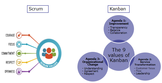 kanban-and-scrum-values